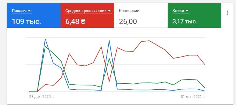 Статистика рекламных кампаний таргетированной и контекстной рекламы  за январь-май 2021 г.